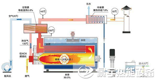 河南景宇冷凝燃气发生器锅炉运行结构原理图